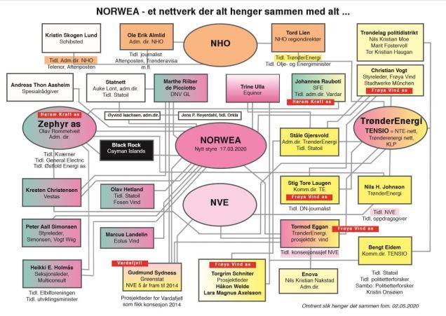 Norwea, nettverket, 02.05.2020